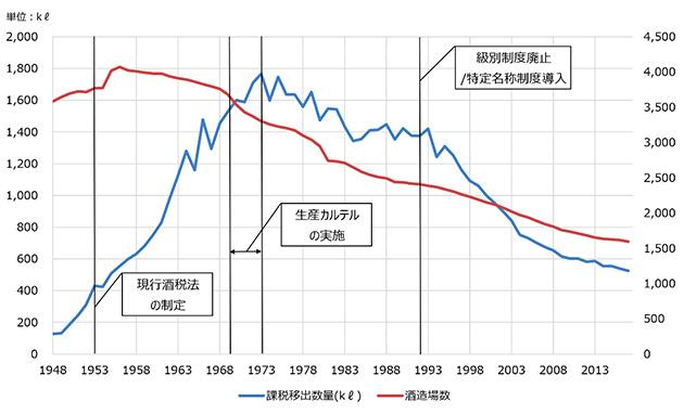 (清酒課税移出数量の推移)