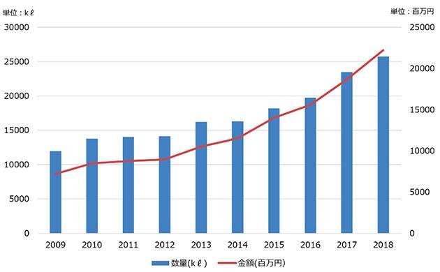 清酒の輸出量統計(財務省貿易統計より作成)