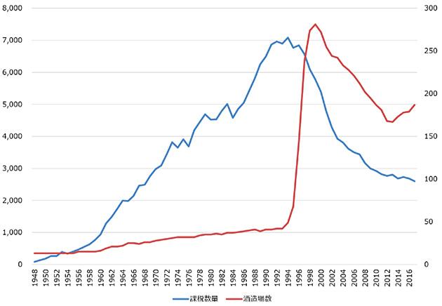 ビールの課税移出数量と酒造場数(国税庁統計年報より作成)