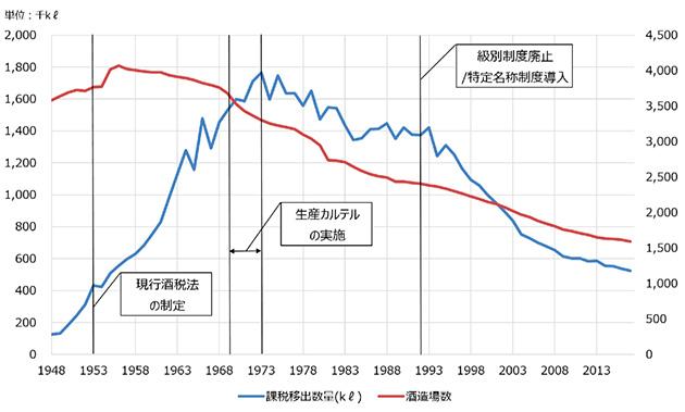 日本酒の課税移出数量と酒造場数(国税庁統計年報より作成)