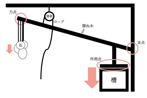撥ね木式搾り機の模式図