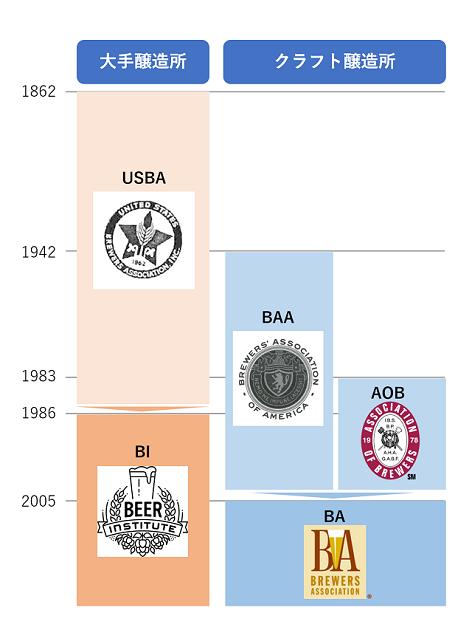 アメリカにおけるクラフトビール業界団体の変遷