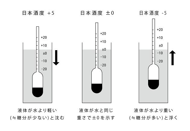 酒度の測定図