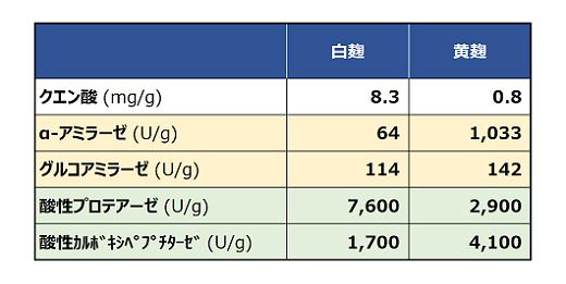 表1:白麹と黄麹のクエン酸、酵素量の違い(黄色はデンプン分解酵素、緑色はタンパク質分解酵素)