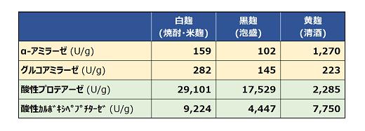 表2:白麹(焼酎用米麹)、黒麹(泡盛用)、黄麹(清酒用)の酵素量比較(※2)