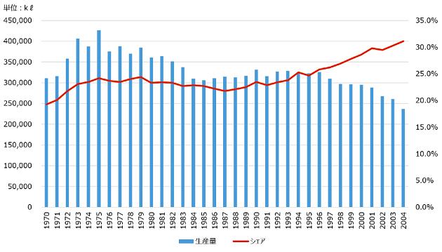 日本酒上位5社の生産量とシェア(日刊経済新聞社『酒類食品産業の生産・販売シェア』より作成)