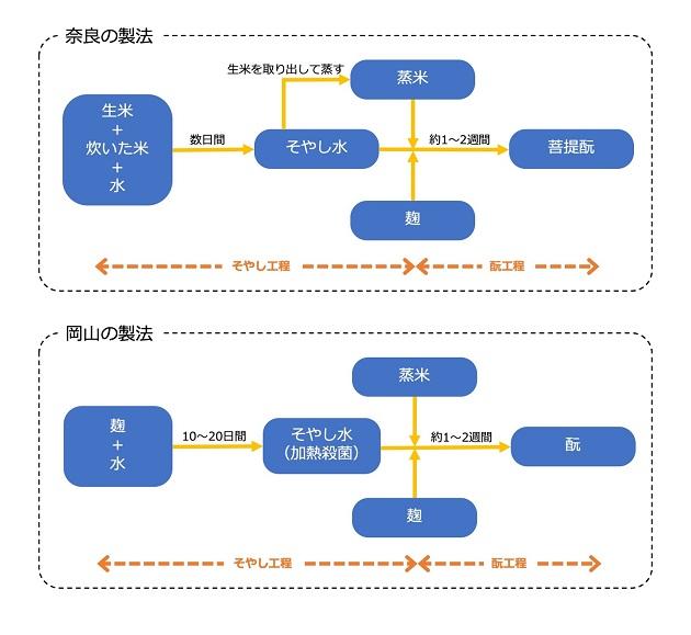 奈良、岡山それぞれの菩提酛製造プロセス図