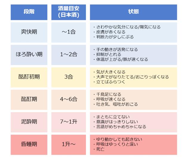 酔いの段階に関する表